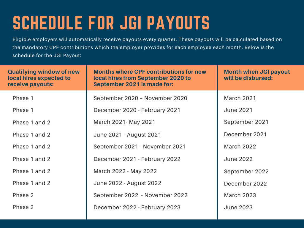 schedule for the JGI Payout