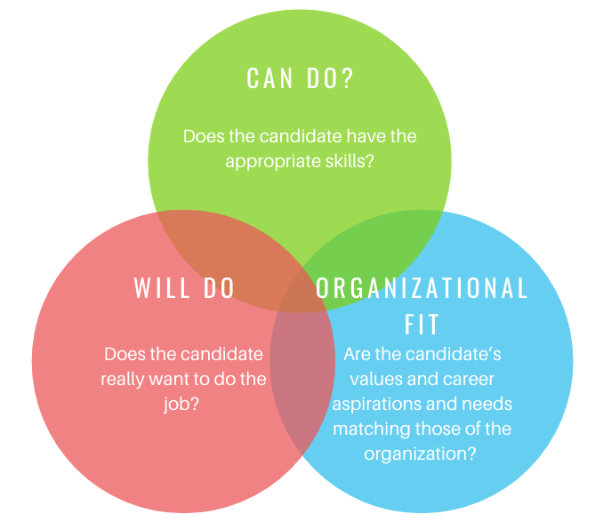 Can Do? Will Do? Organizational Fit are the 3 factors to consider when asking interview questions.