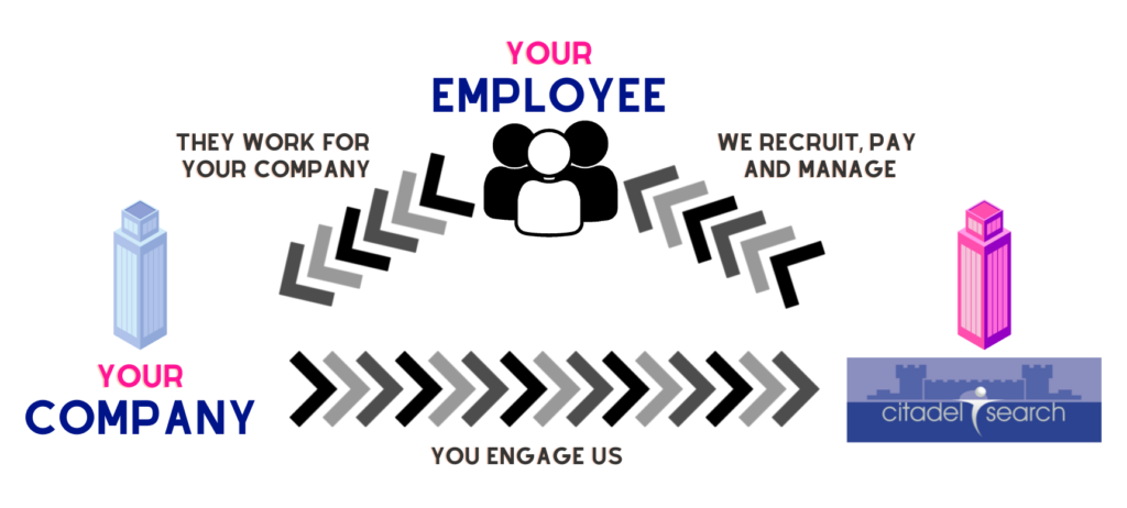The business cycle of Employee Outsourcing